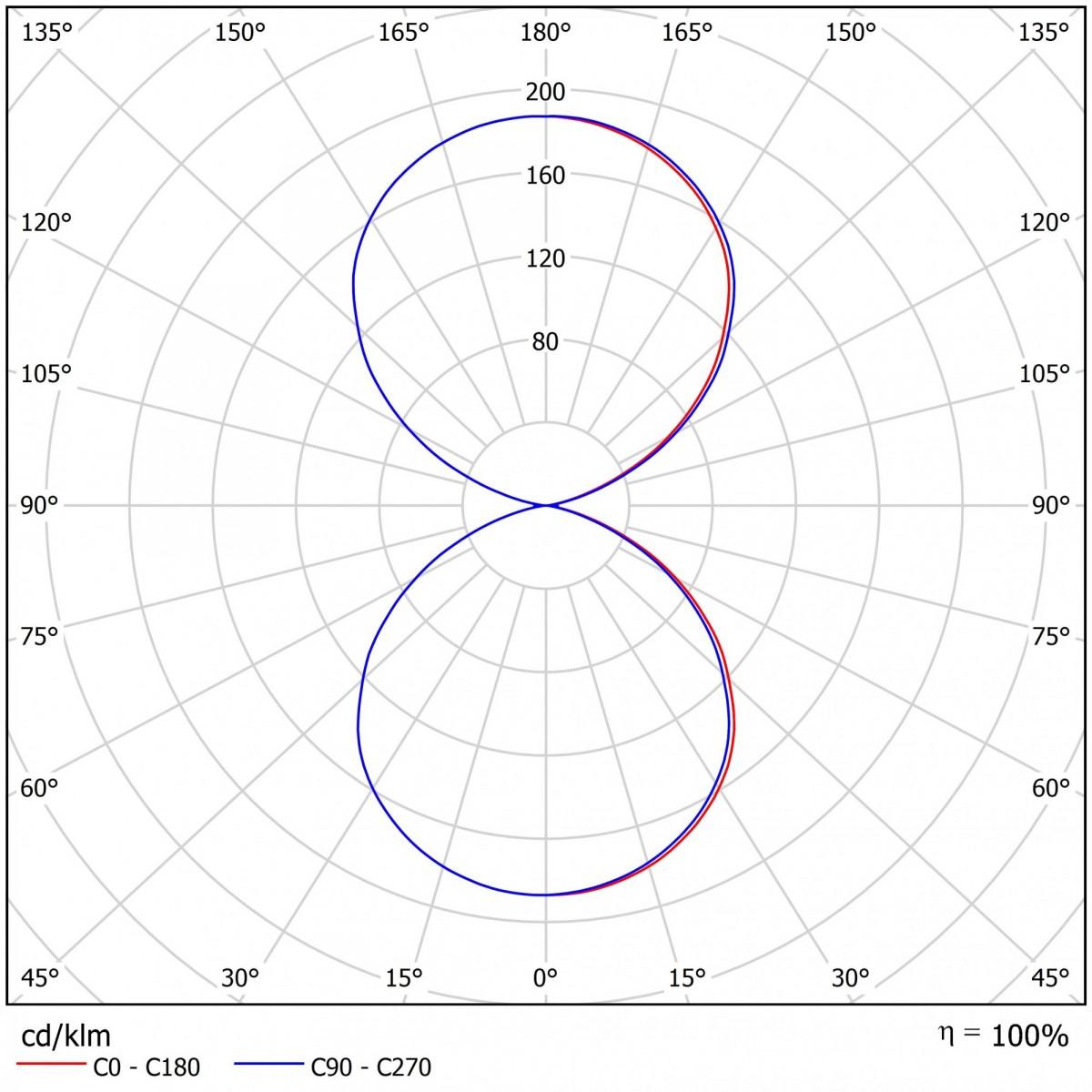 Светодиодный прожектор ДБУ 17-135-850-Д120
