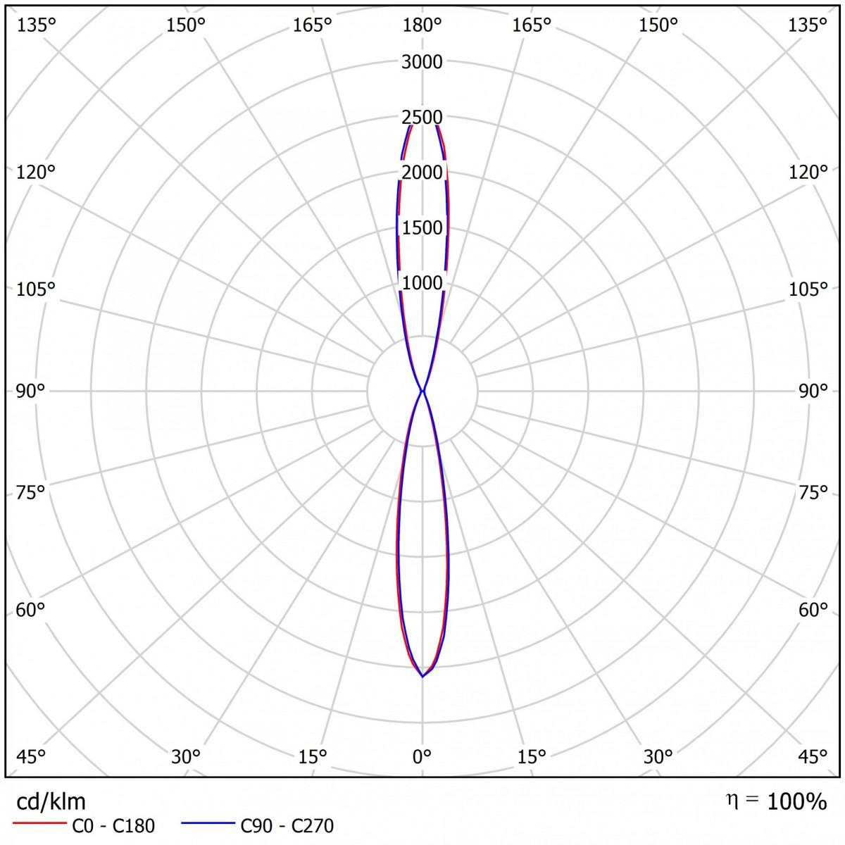 Светодиодный прожектор ДБУ 11-130-50-К15