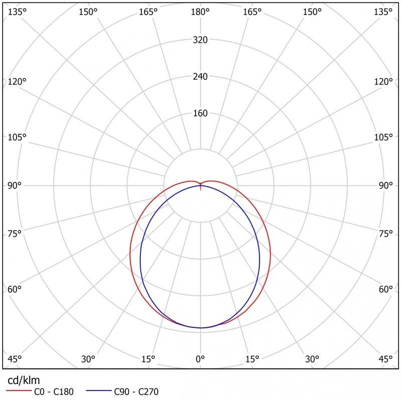 Светодиодный светильник FPL-Фермер1