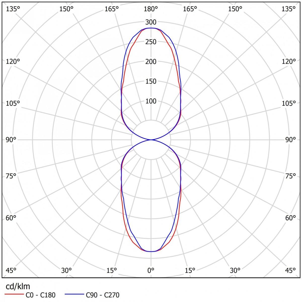 Светодиодный прожектор ДБУ 11-70-50-Г60