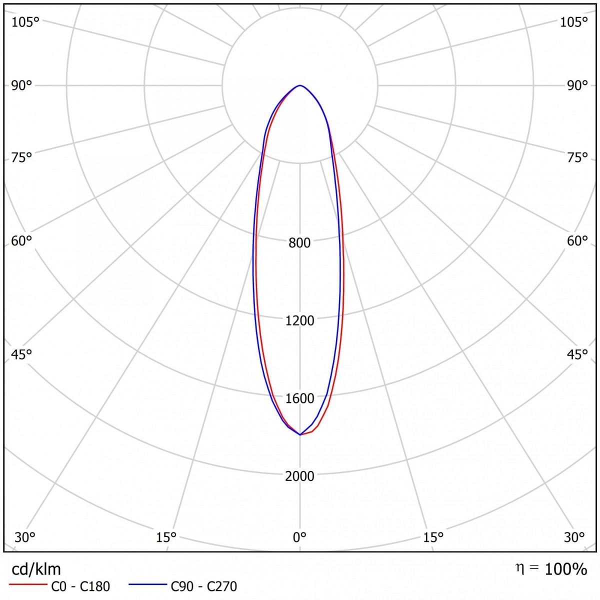 Светодиодный прожектор ДБУ 01-130-50-К40